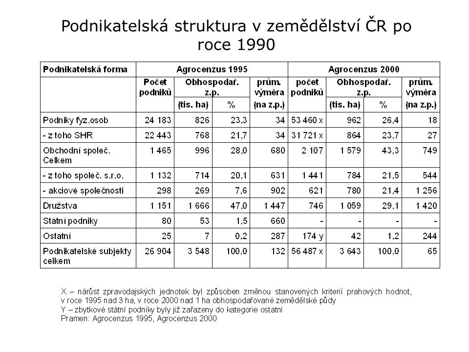 Podnikatelská struktura v zemědělství ČR po roce 1990