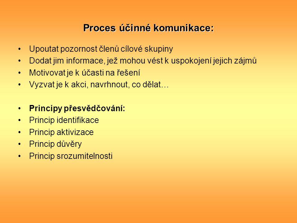 Proces účinné komunikace: