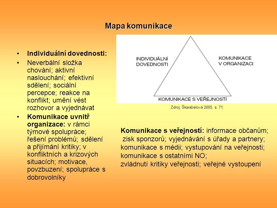 Mapa komunikace Individuální dovednosti: