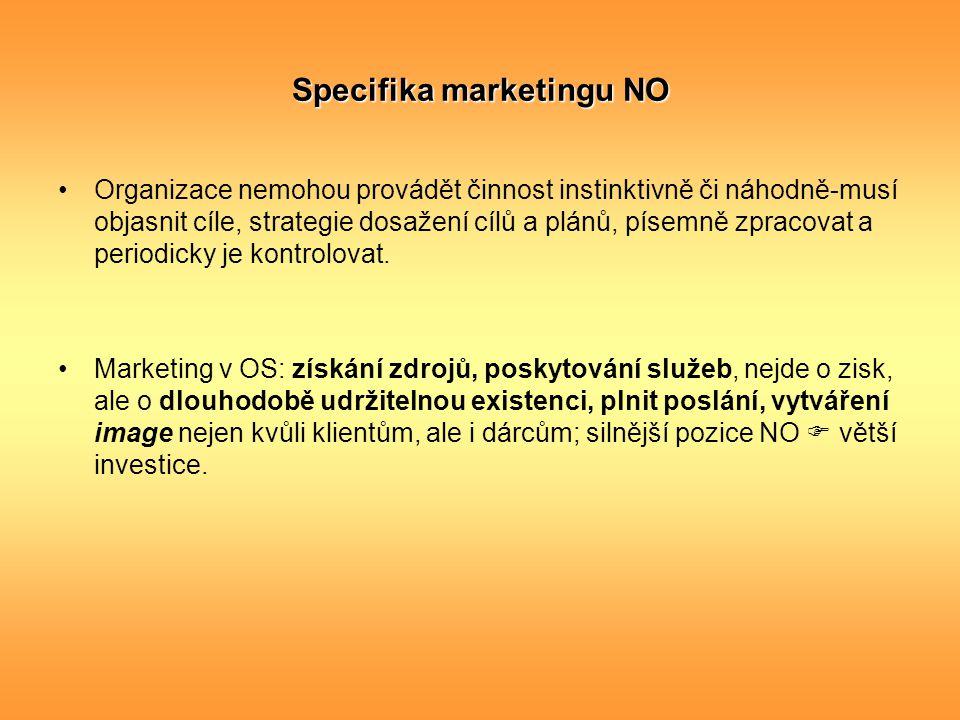 Specifika marketingu NO