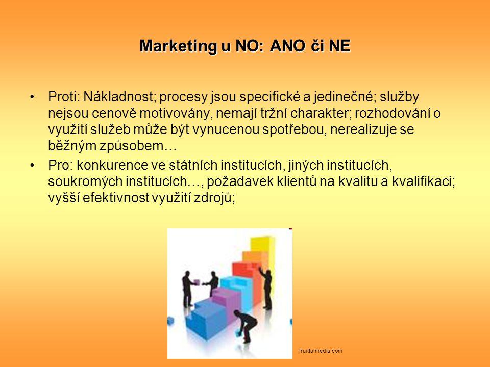 Marketing u NO: ANO či NE