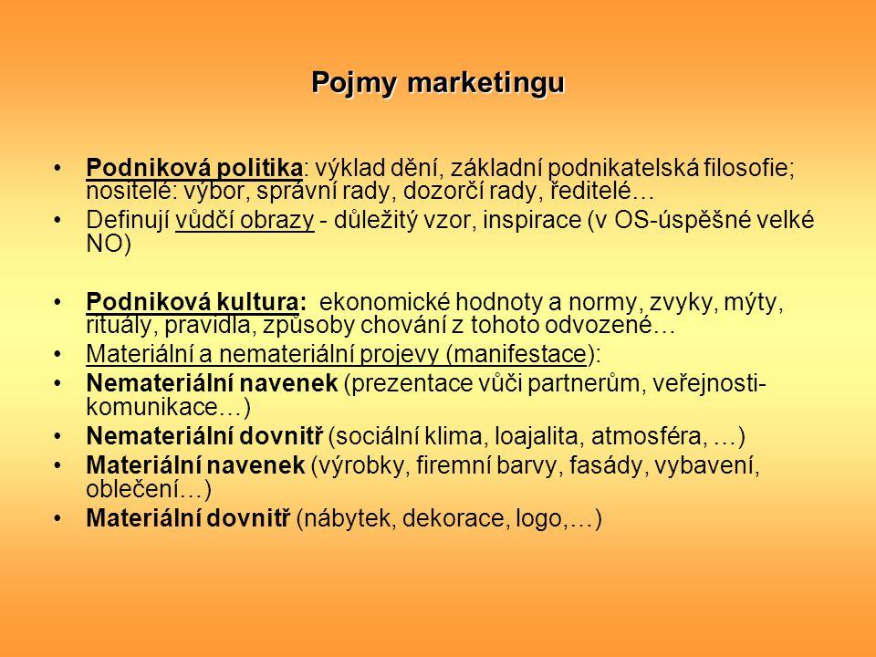 Pojmy marketingu Podniková politika: výklad dění, základní podnikatelská filosofie; nositelé: výbor, správní rady, dozorčí rady, ředitelé…