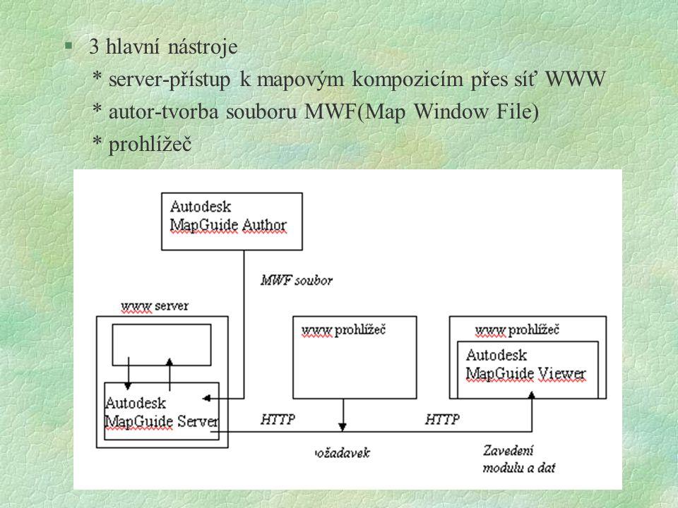 3 hlavní nástroje * server-přístup k mapovým kompozicím přes síť WWW. * autor-tvorba souboru MWF(Map Window File)