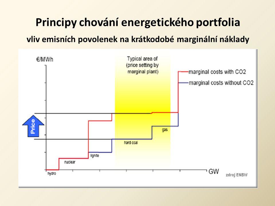 Principy chování energetického portfolia vliv emisních povolenek na krátkodobé marginální náklady