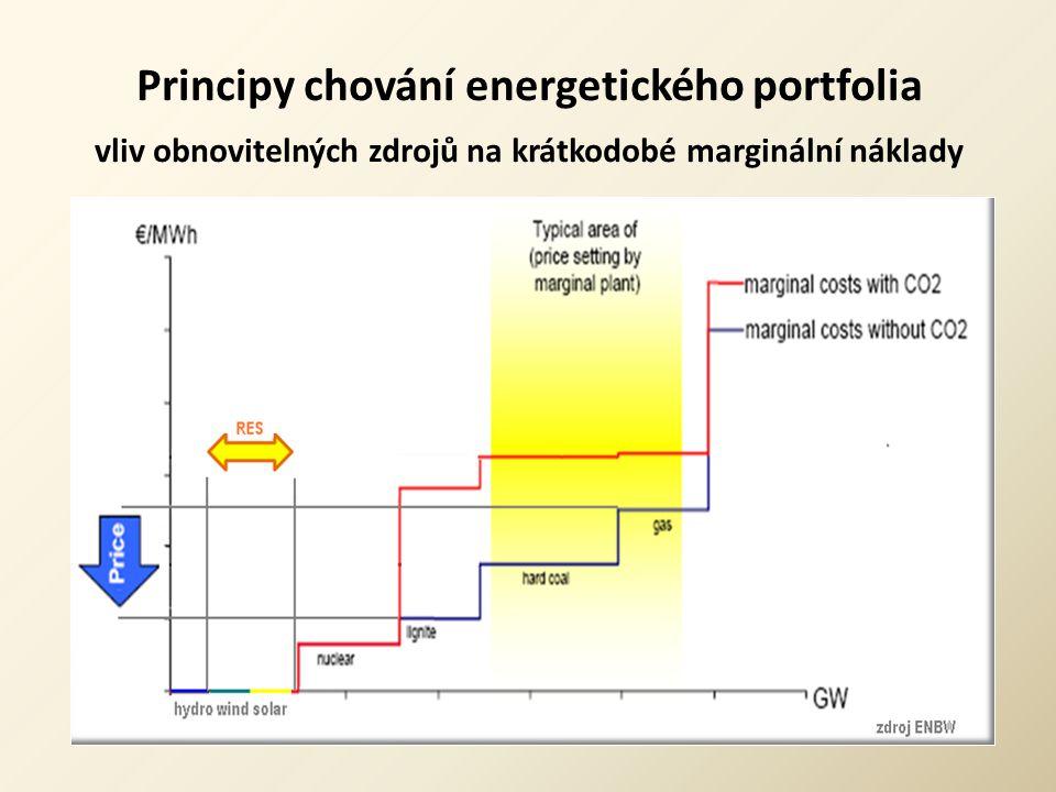 Principy chování energetického portfolia vliv obnovitelných zdrojů na krátkodobé marginální náklady