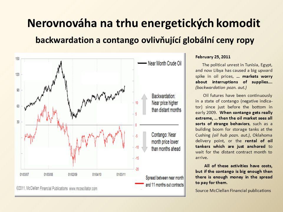 Nerovnováha na trhu energetických komodit backwardation a contango ovlivňující globální ceny ropy