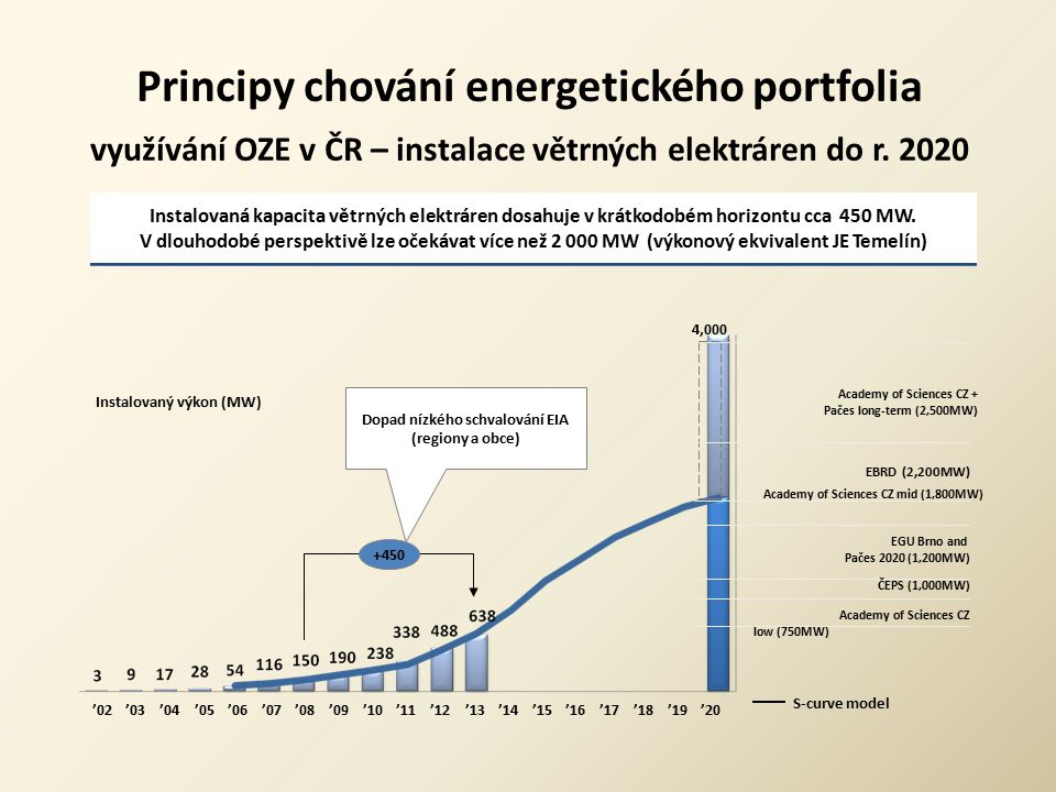 Dopad nízkého schvalování EIA