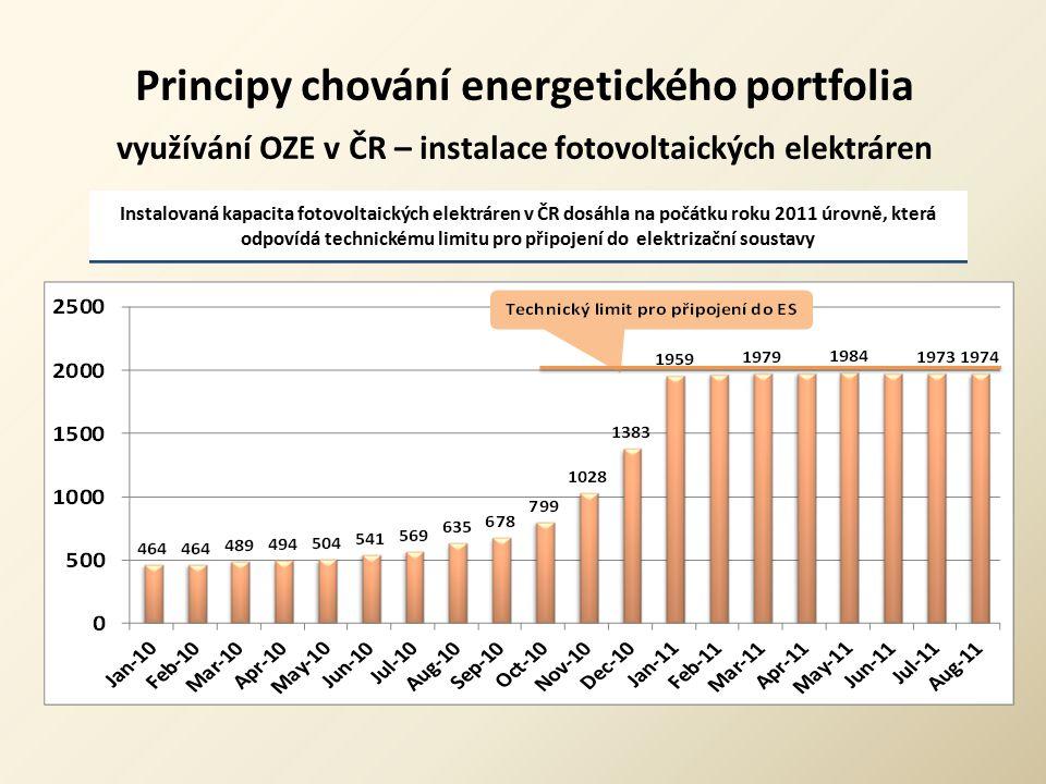 Principy chování energetického portfolia využívání OZE v ČR – instalace fotovoltaických elektráren
