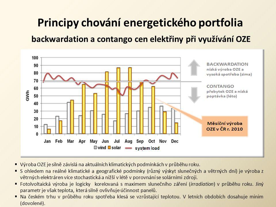 Principy chování energetického portfolia backwardation a contango cen elektřiny při využívání OZE