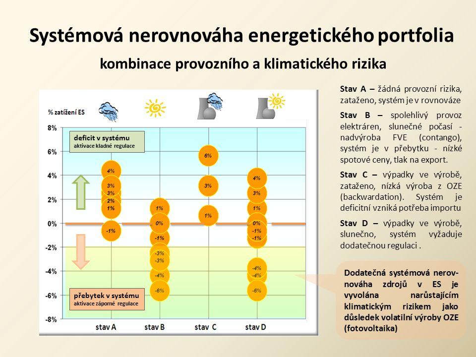 Systémová nerovnováha energetického portfolia kombinace provozního a klimatického rizika