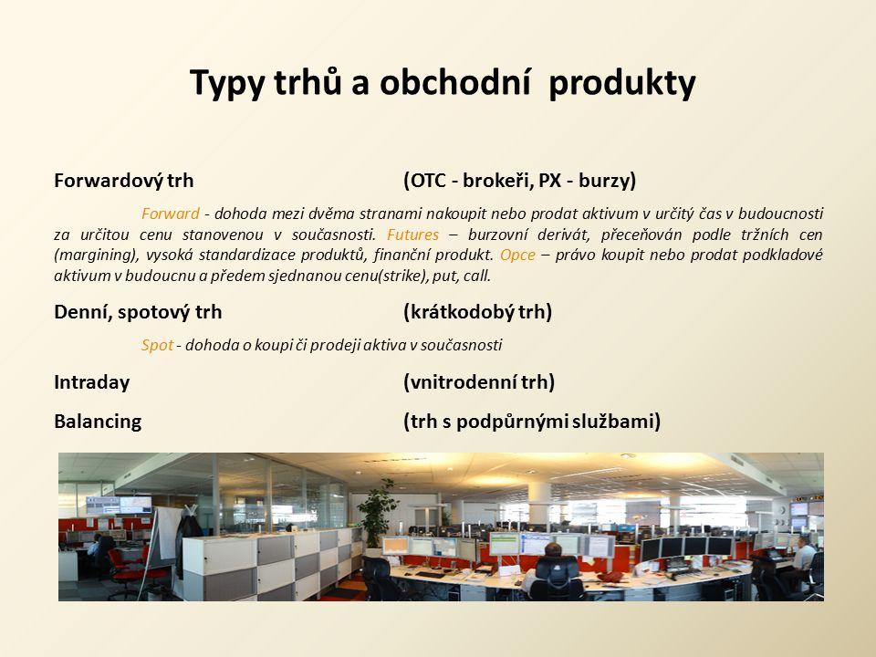Typy trhů a obchodní produkty