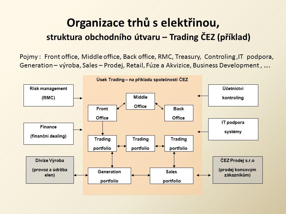 Organizace trhů s elektřinou, struktura obchodního útvaru – Trading ČEZ (příklad)