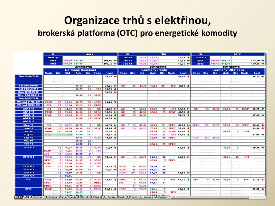 Organizace trhů s elektřinou, brokerská platforma (OTC) pro energetické komodity