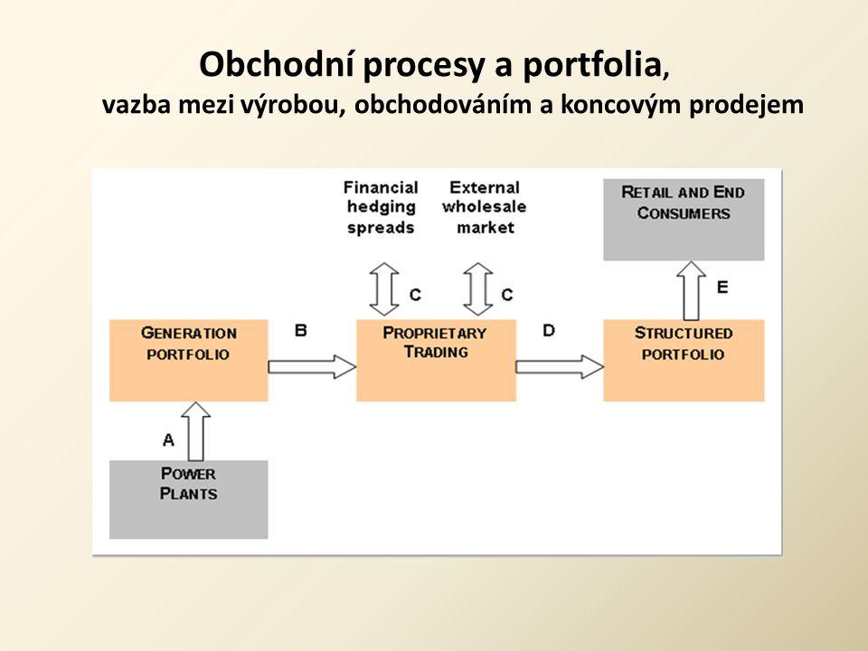 Obchodní procesy a portfolia, vazba mezi výrobou, obchodováním a koncovým prodejem