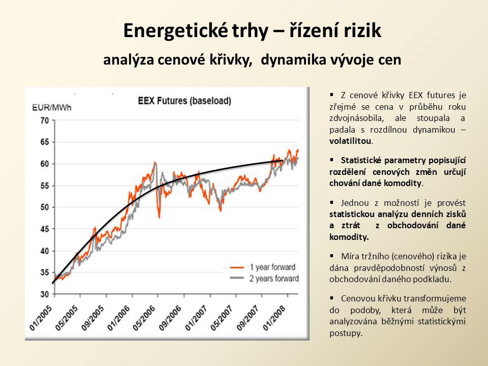 Energetické trhy – řízení rizik analýza cenové křivky, dynamika vývoje cen