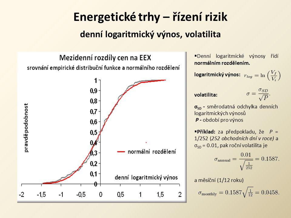 Energetické trhy – řízení rizik denní logaritmický výnos, volatilita