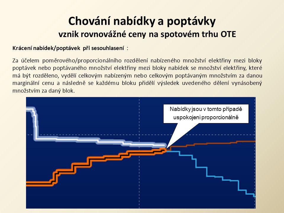 Chování nabídky a poptávky vznik rovnovážné ceny na spotovém trhu OTE