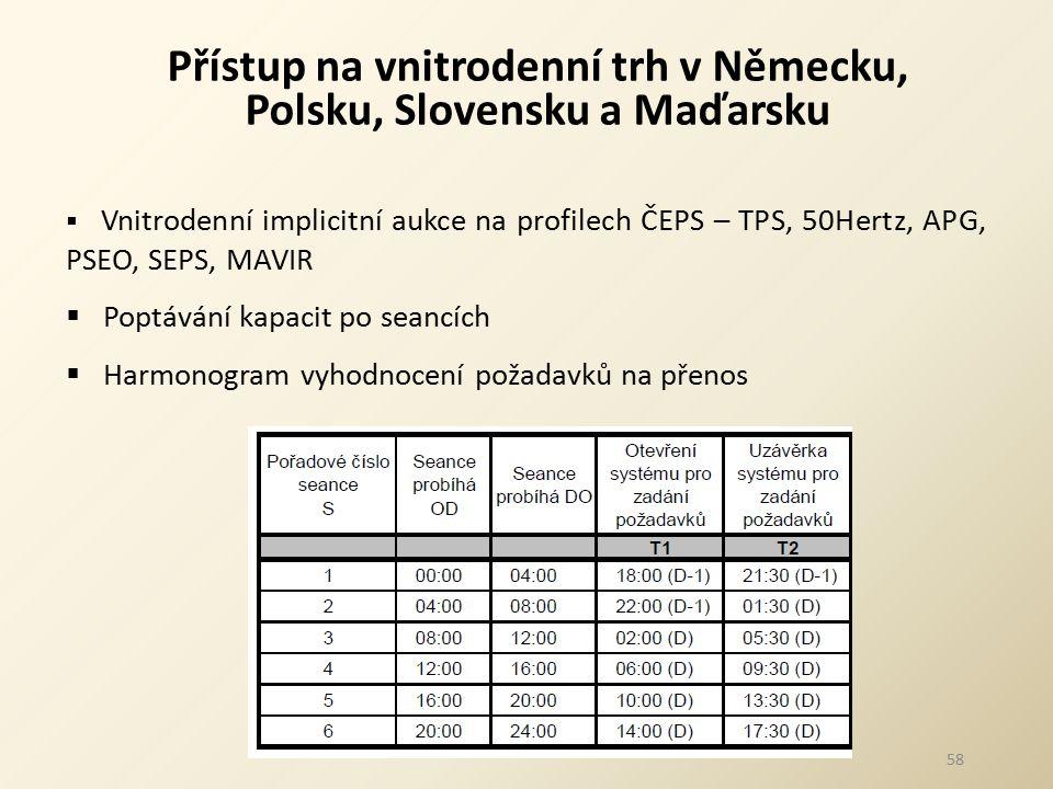 Přístup na vnitrodenní trh v Německu, Polsku, Slovensku a Maďarsku