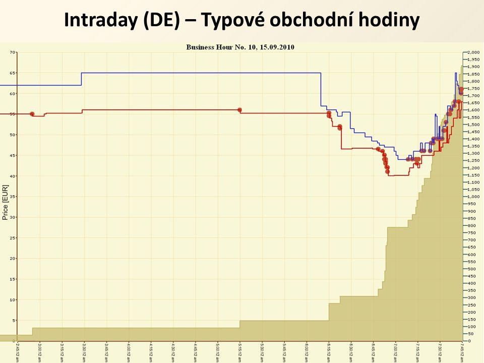 Intraday (DE) – Typové obchodní hodiny