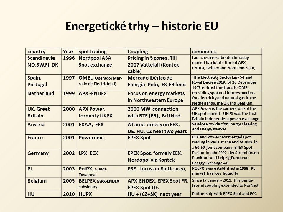 Energetické trhy – historie EU