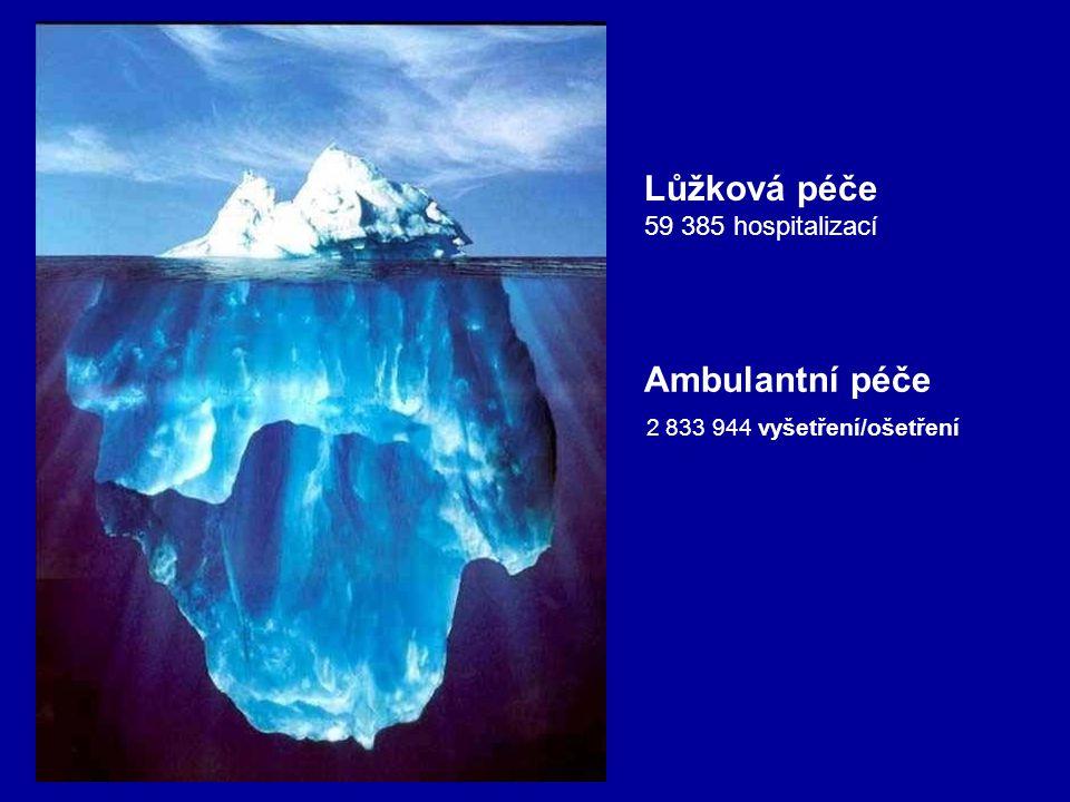 Lůžková péče Ambulantní péče 2 833 944 vyšetření/ošetření