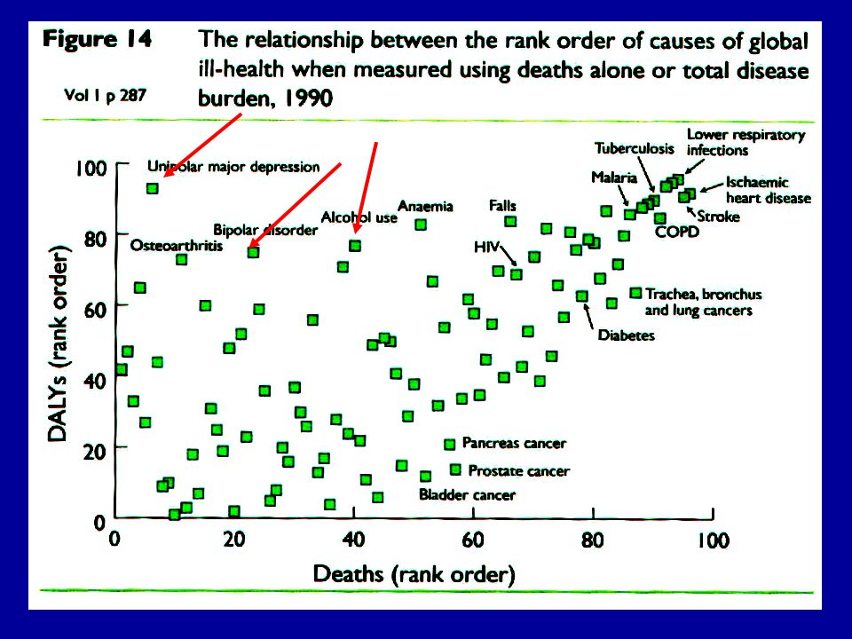 The slide shows that while some diseases produce a high level of disability (measured as Disability Adjusted Life Years abbreviated to DALYs), they re not necessarily associated with a high level of mortality.