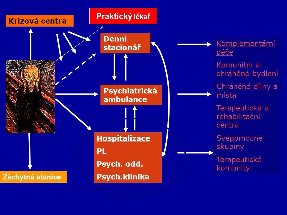 Praktický lékař Krizová centra Denní stacionář Komplementární péče
