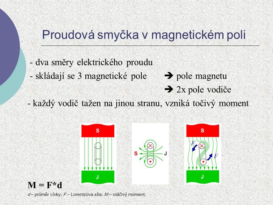 Proudová smyčka v magnetickém poli