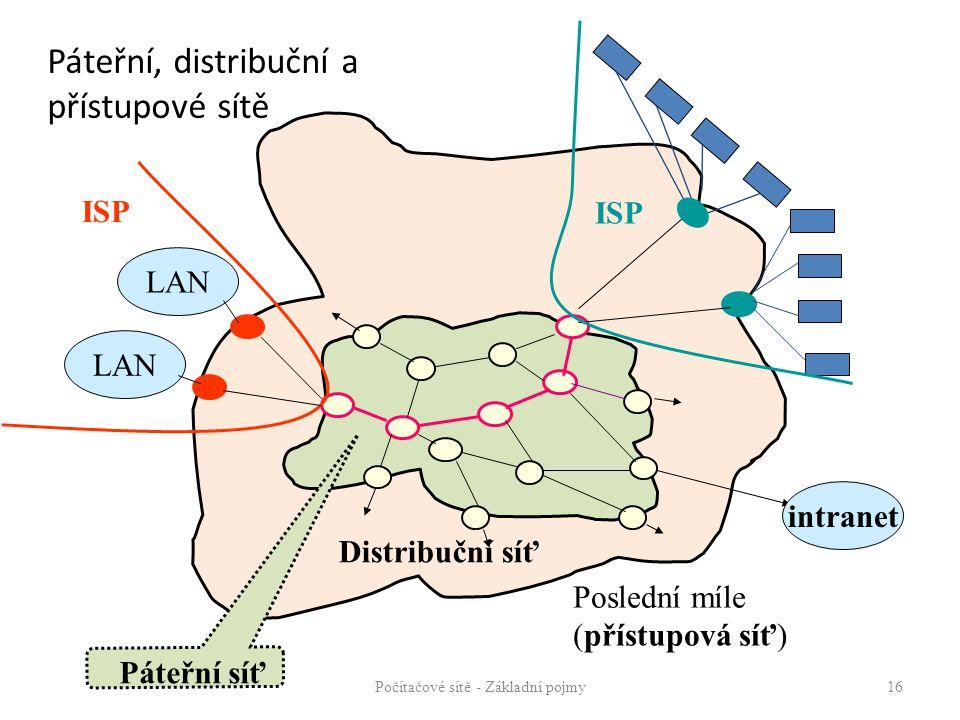 Páteřní, distribuční a přístupové sítě