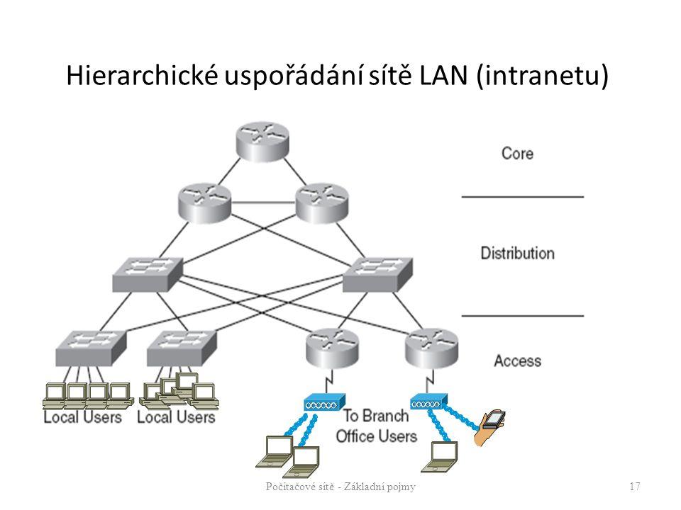 Hierarchické uspořádání sítě LAN (intranetu)