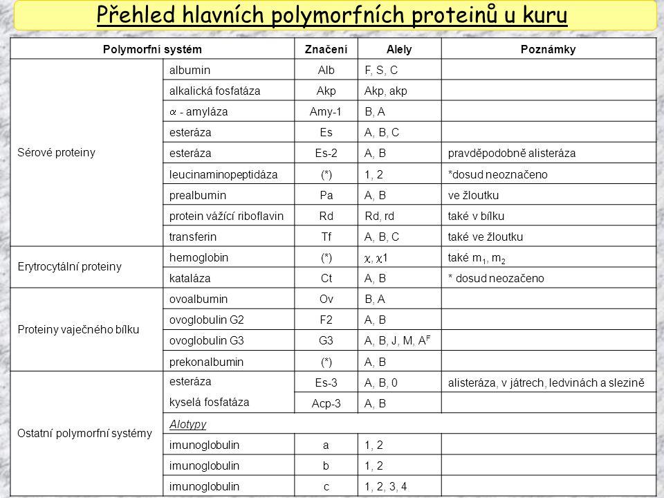 Přehled hlavních polymorfních proteinů u kuru