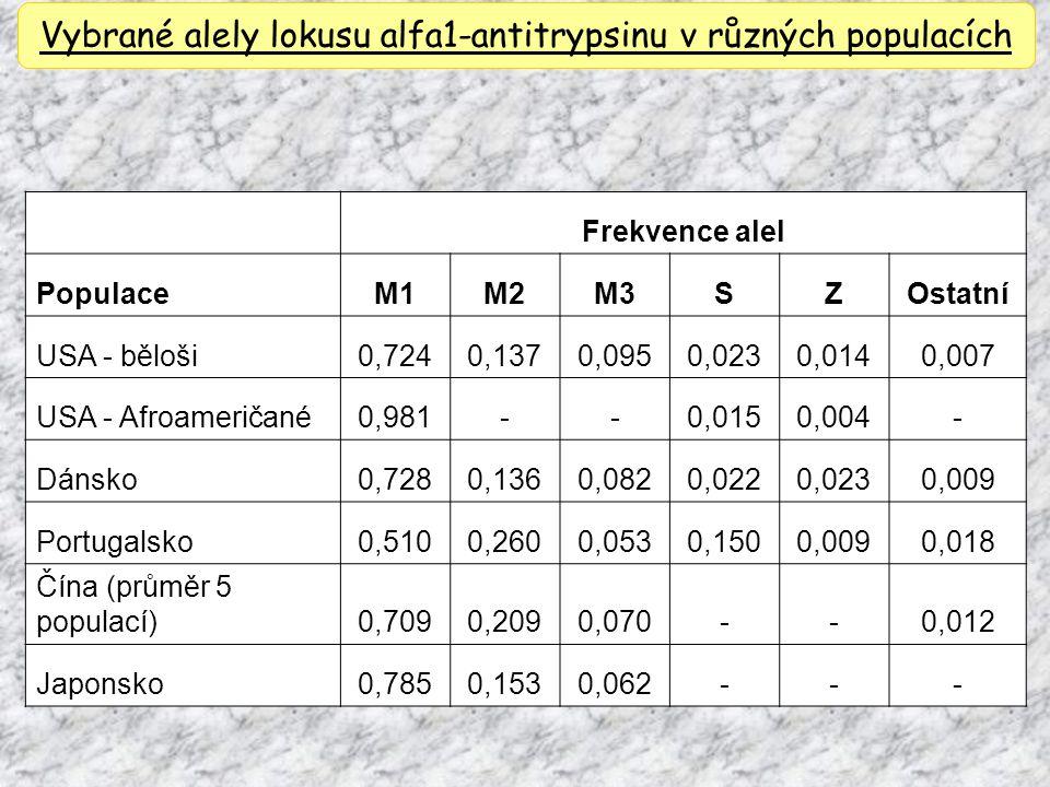 Vybrané alely lokusu alfa1-antitrypsinu v různých populacích