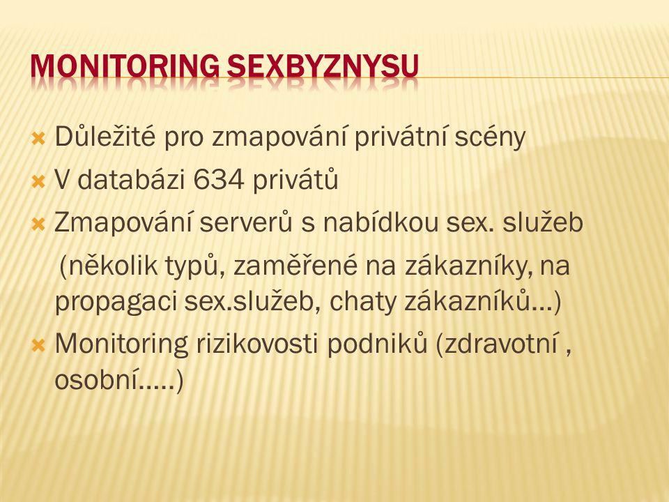 Monitoring sexbyznysu