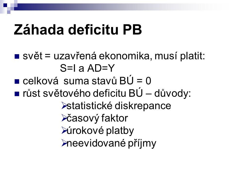 Záhada deficitu PB svět = uzavřená ekonomika, musí platit: S=I a AD=Y
