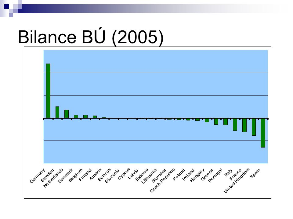 Bilance BÚ (2005)