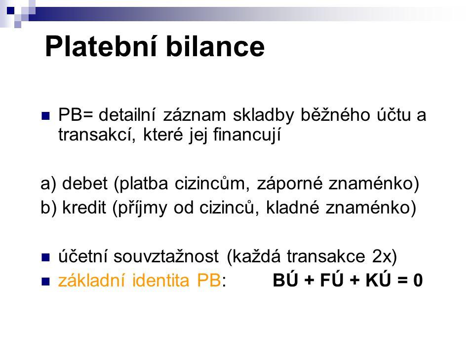 Platební bilance PB= detailní záznam skladby běžného účtu a transakcí, které jej financují. a) debet (platba cizincům, záporné znaménko)