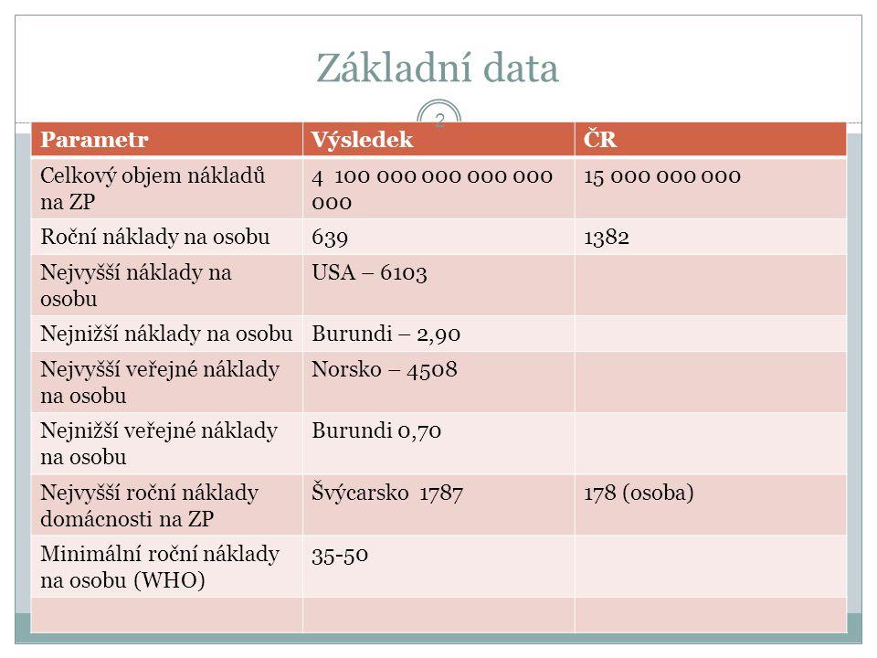 Základní data Parametr Výsledek ČR Celkový objem nákladů na ZP