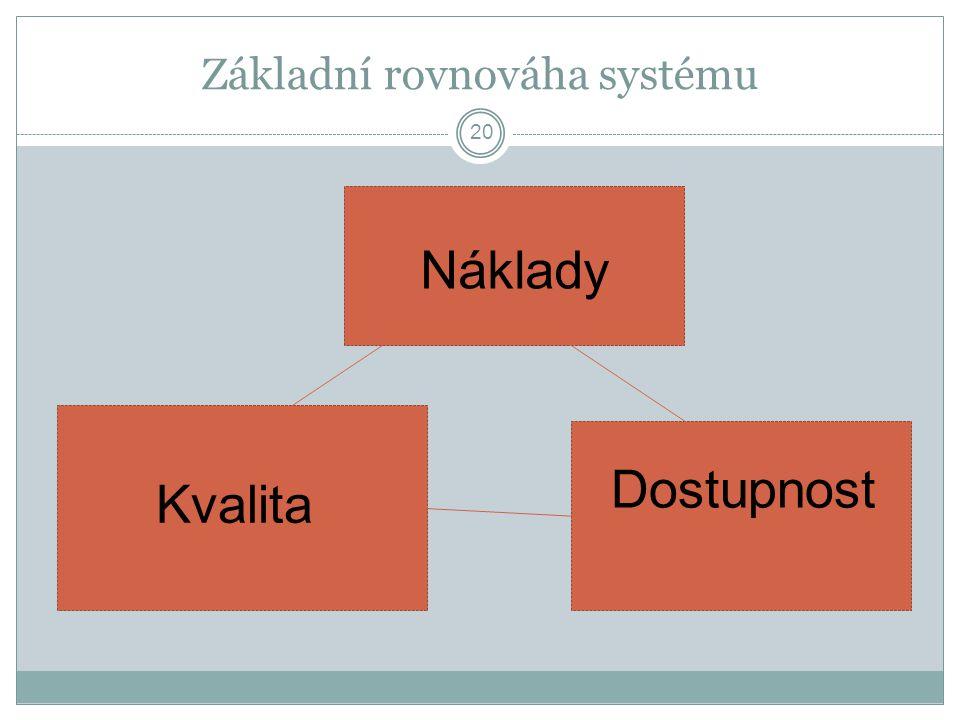 Základní rovnováha systému