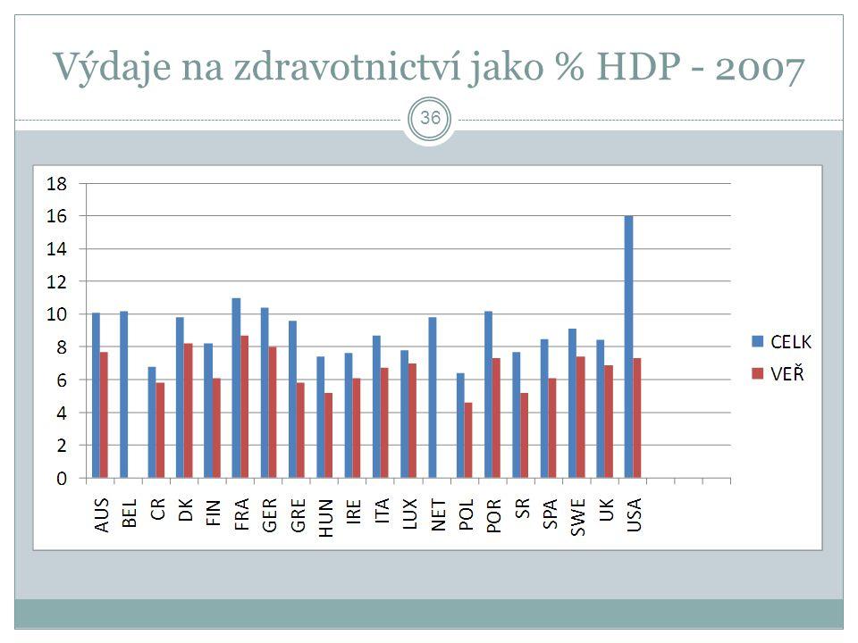 Výdaje na zdravotnictví jako % HDP - 2007