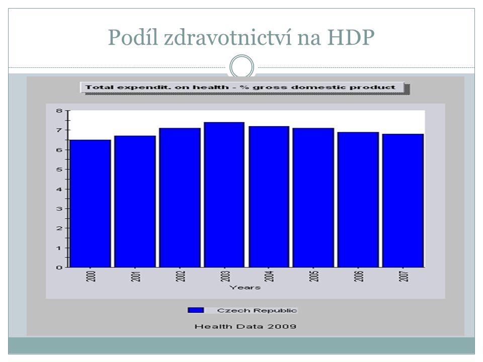 Podíl zdravotnictví na HDP