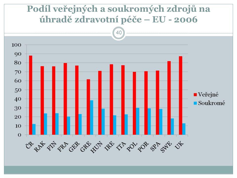 Podíl veřejných a soukromých zdrojů na úhradě zdravotní péče – EU - 2006
