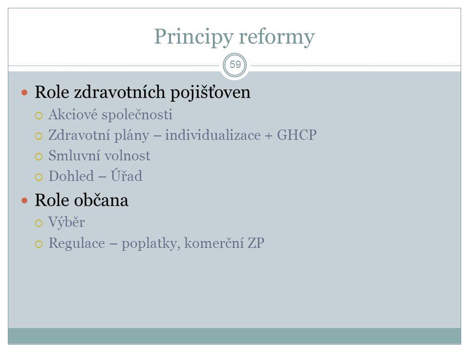 Principy reformy Role zdravotních pojišťoven Role občana