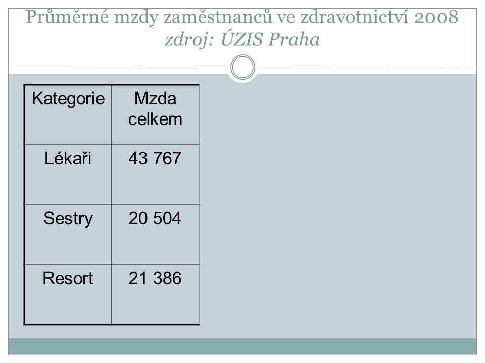 Průměrné mzdy zaměstnanců ve zdravotnictví 2008 zdroj: ÚZIS Praha