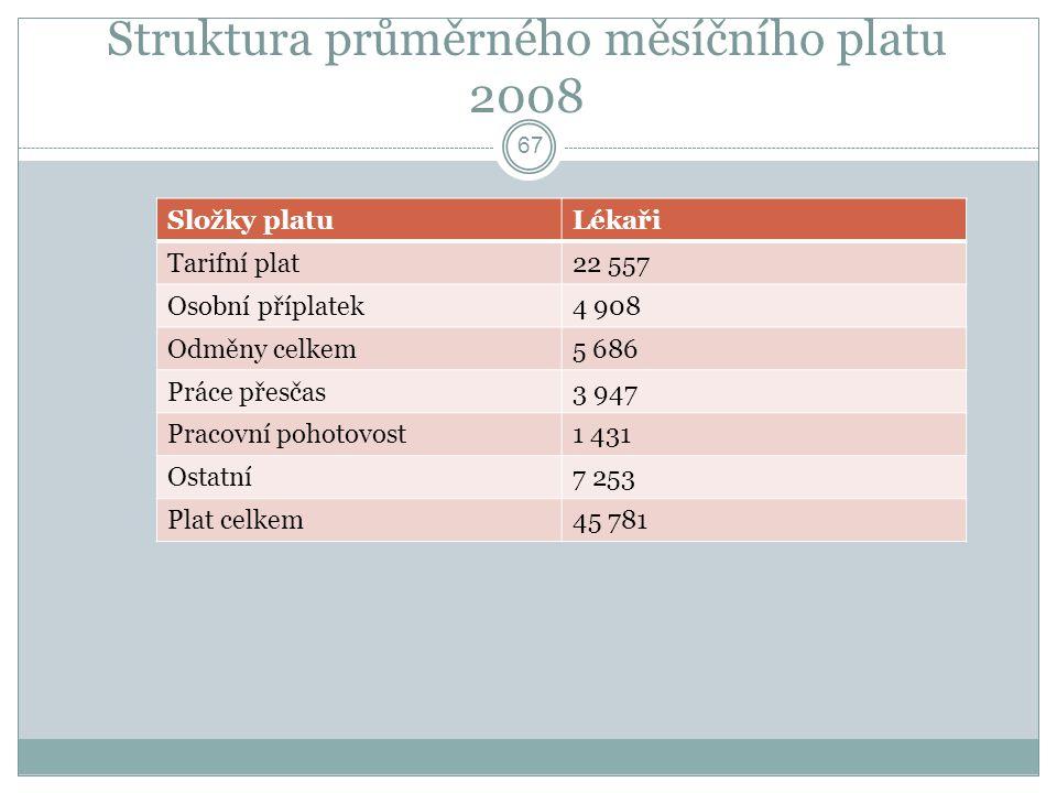 Struktura průměrného měsíčního platu 2008