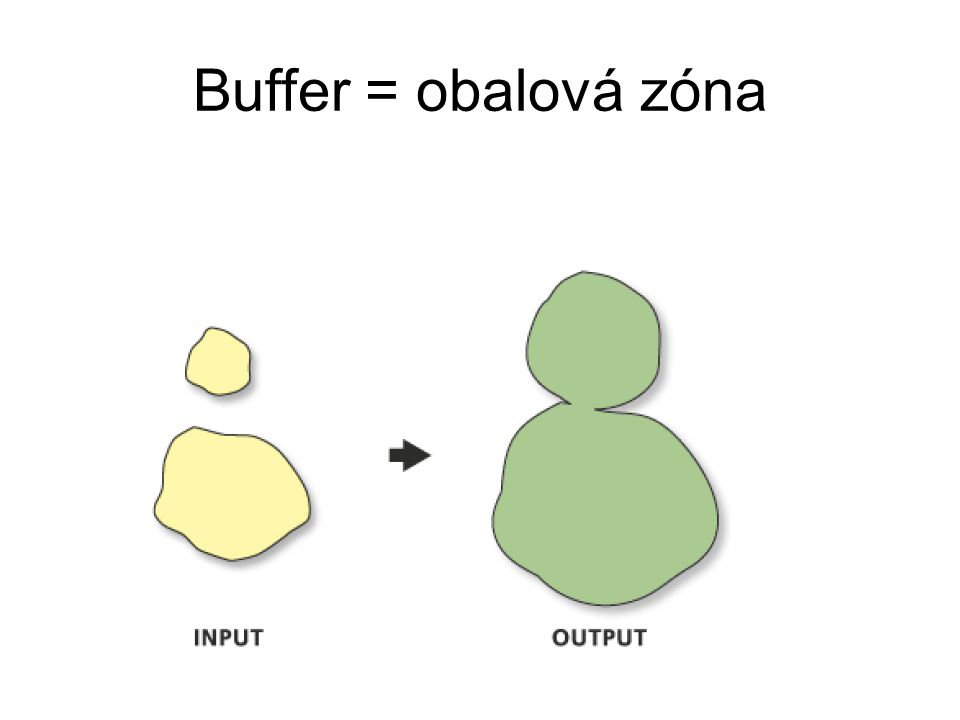 Buffer = obalová zóna 19