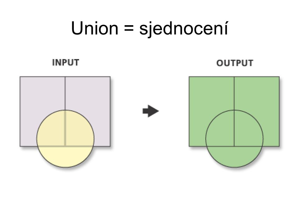 Union = sjednocení 25