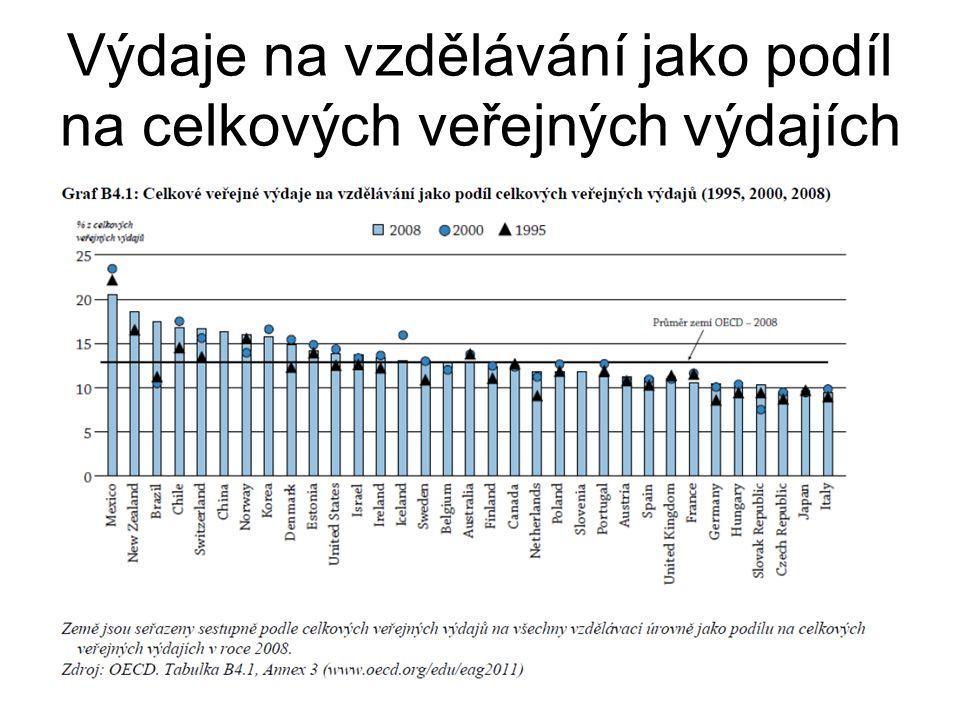 Výdaje na vzdělávání jako podíl na celkových veřejných výdajích