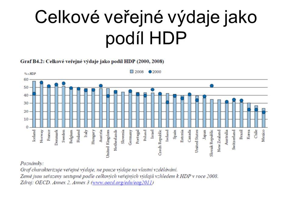 Celkové veřejné výdaje jako podíl HDP