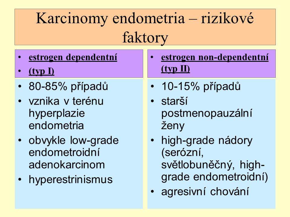 Karcinomy endometria – rizikové faktory