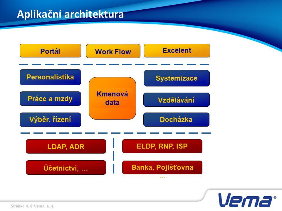 Aplikační architektura